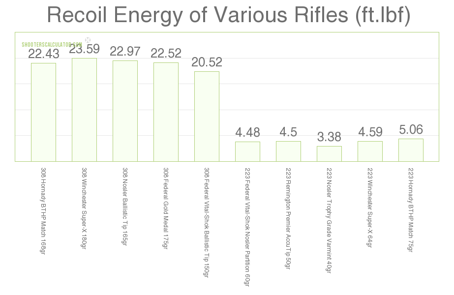 Recoil .308 Win vs .223 Rem