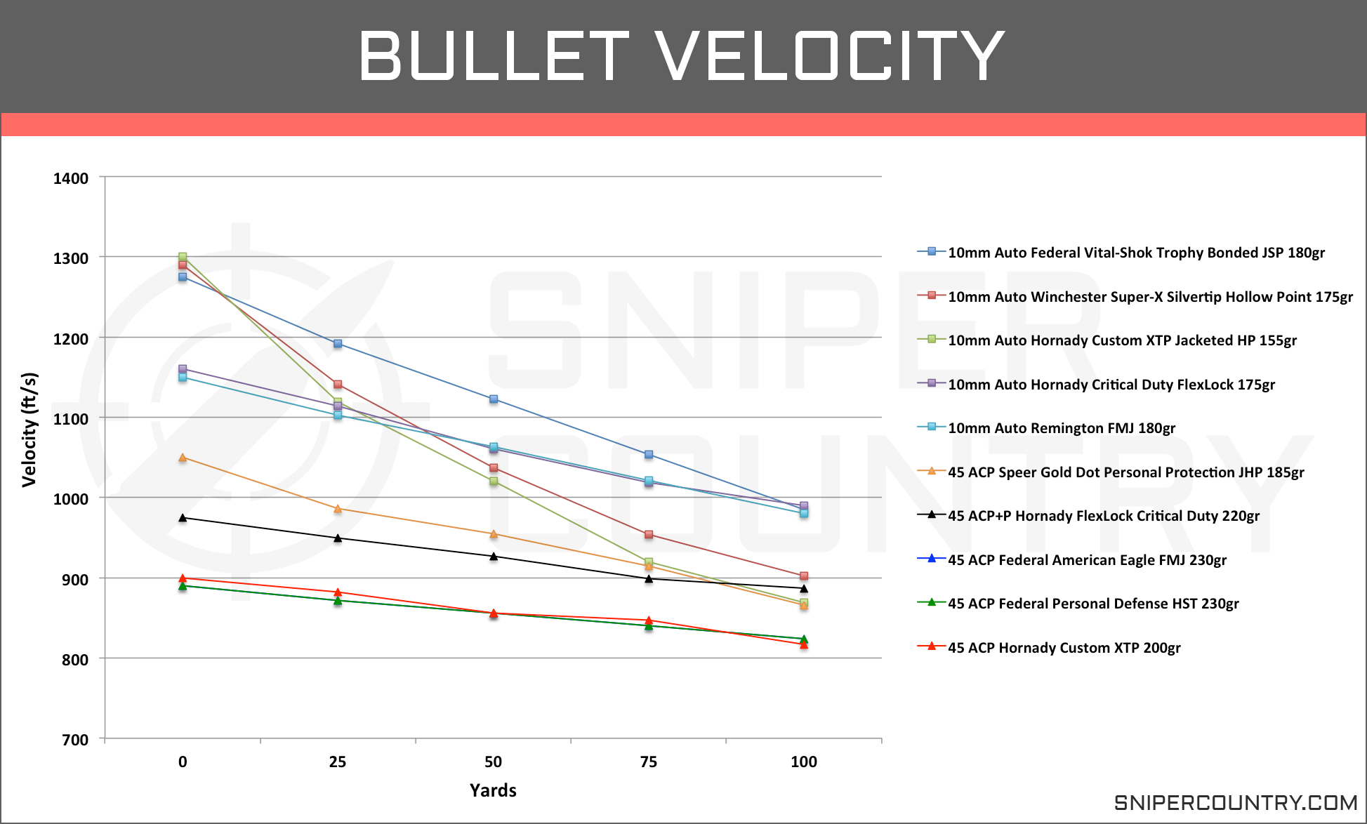 Bullet Velocity 10mm vs .45 ACP