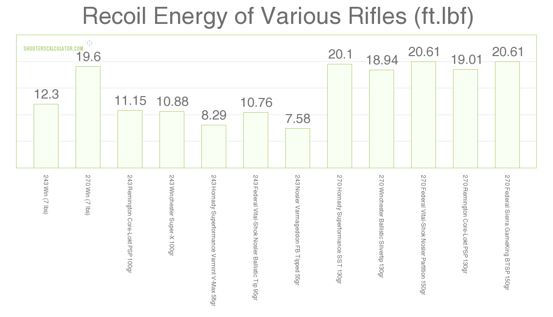 Recoil 243 Win vs 270 Win