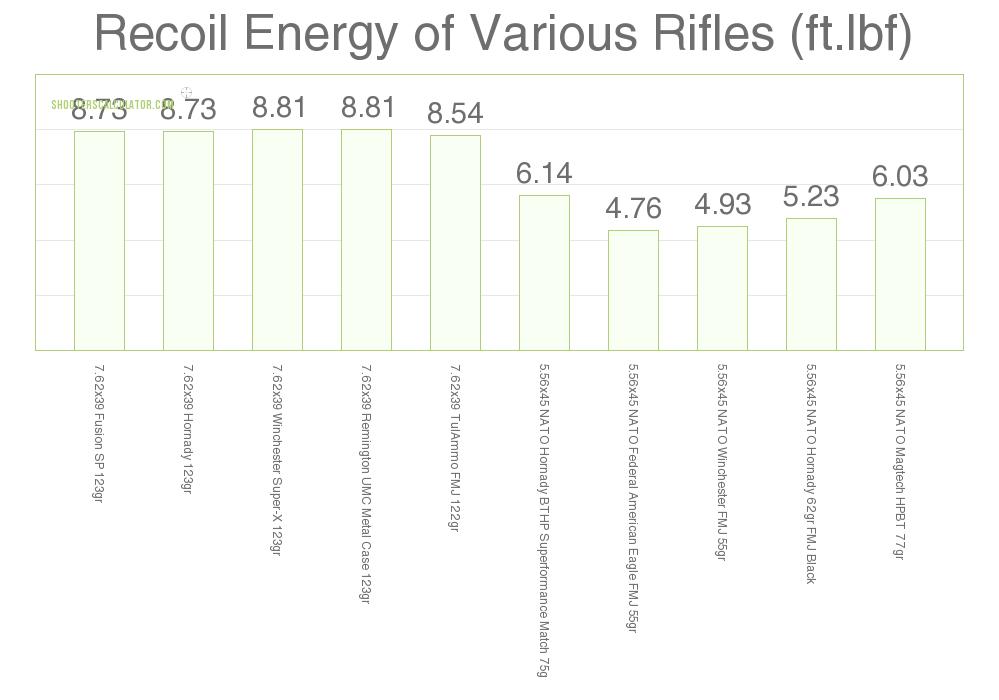Recoil 5.56×45 vs 7.62×39