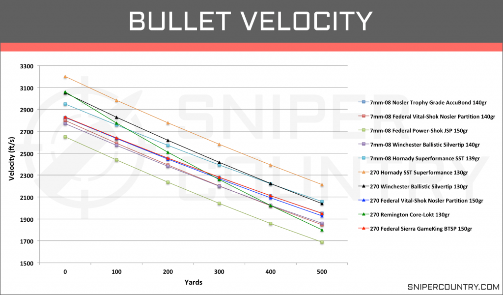 Bullet Velocity 7mm-08 Rem vs .270 Win