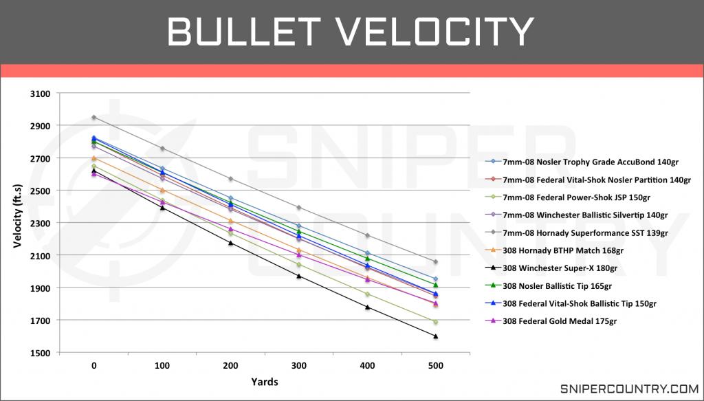 Bullet Velocity 7mm-08 vs .308