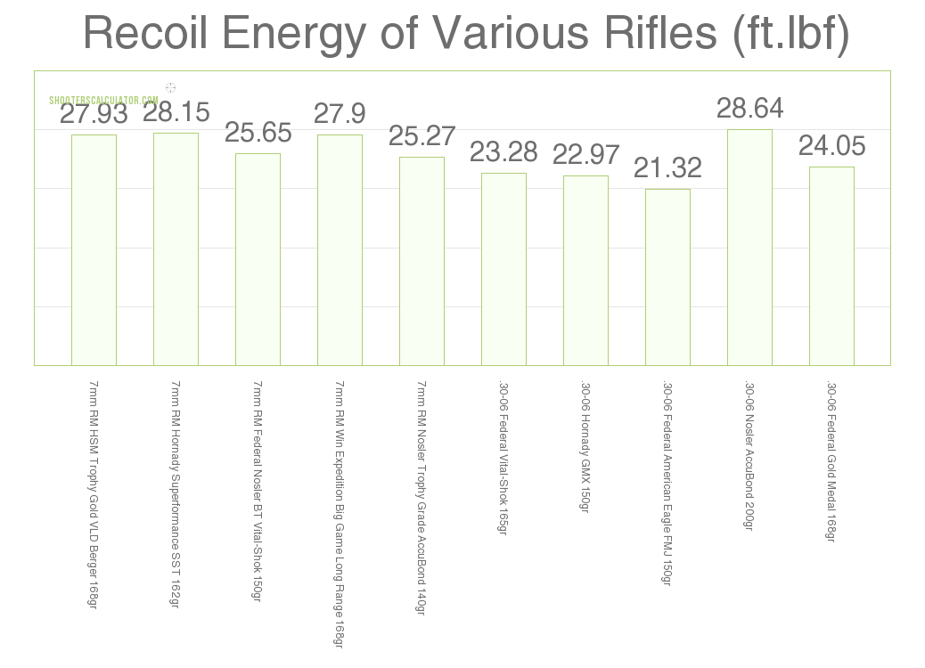 Recoil 7mm Rem Mag vs .30-06 Sprg
