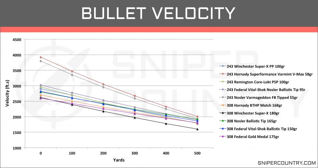 Bullet Velocity .243 Win vs .308 Win