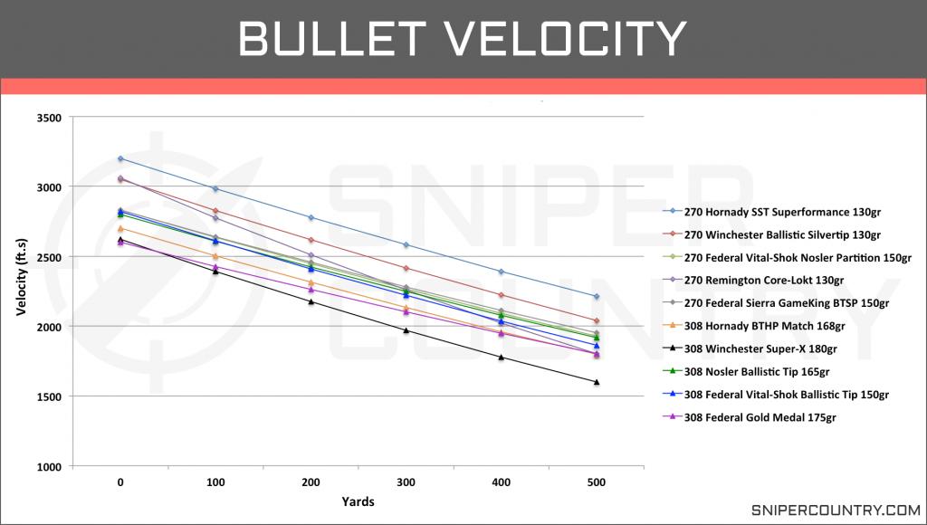 Bullet Velocity .270 Win vs .308 Win
