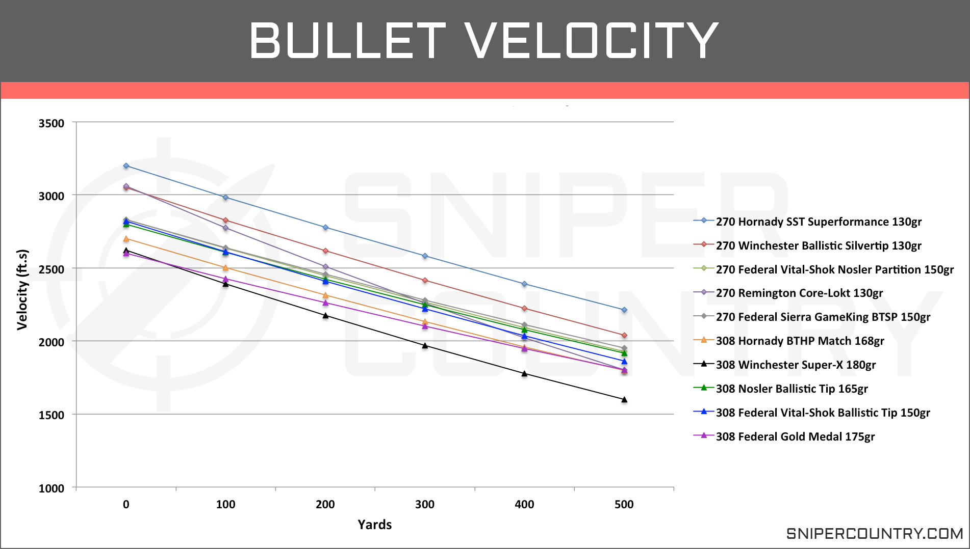 270 Win vs  308 Win – Cartridge Comparison | Sniper Country