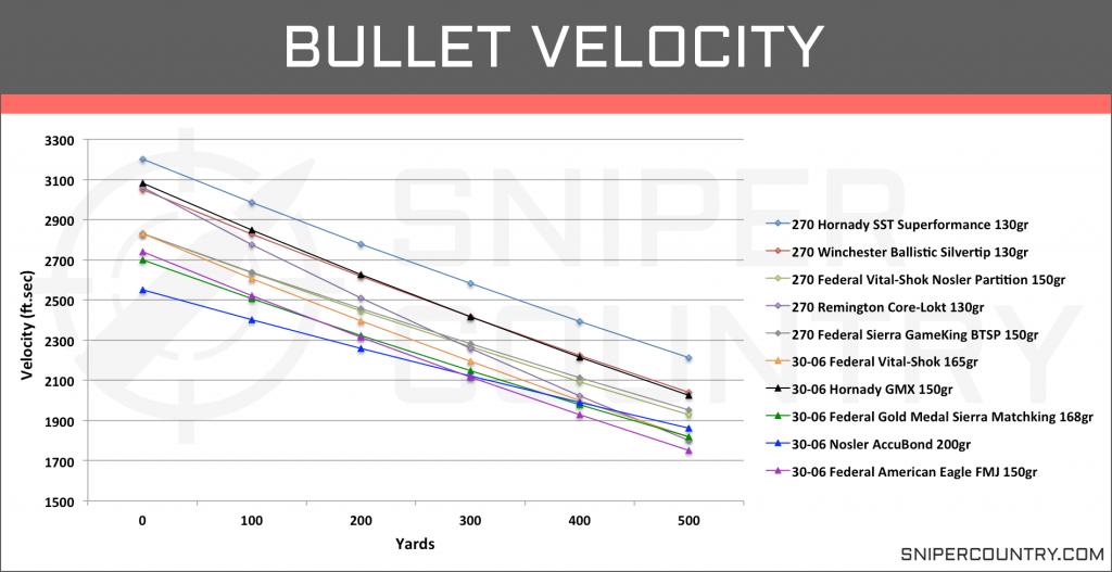 Bullet Velocity .270 Win vs .30-06 Sprg