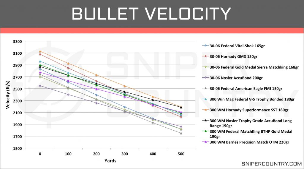 Bullet Velocity .300 Win Mag vs .30-06 Sprg