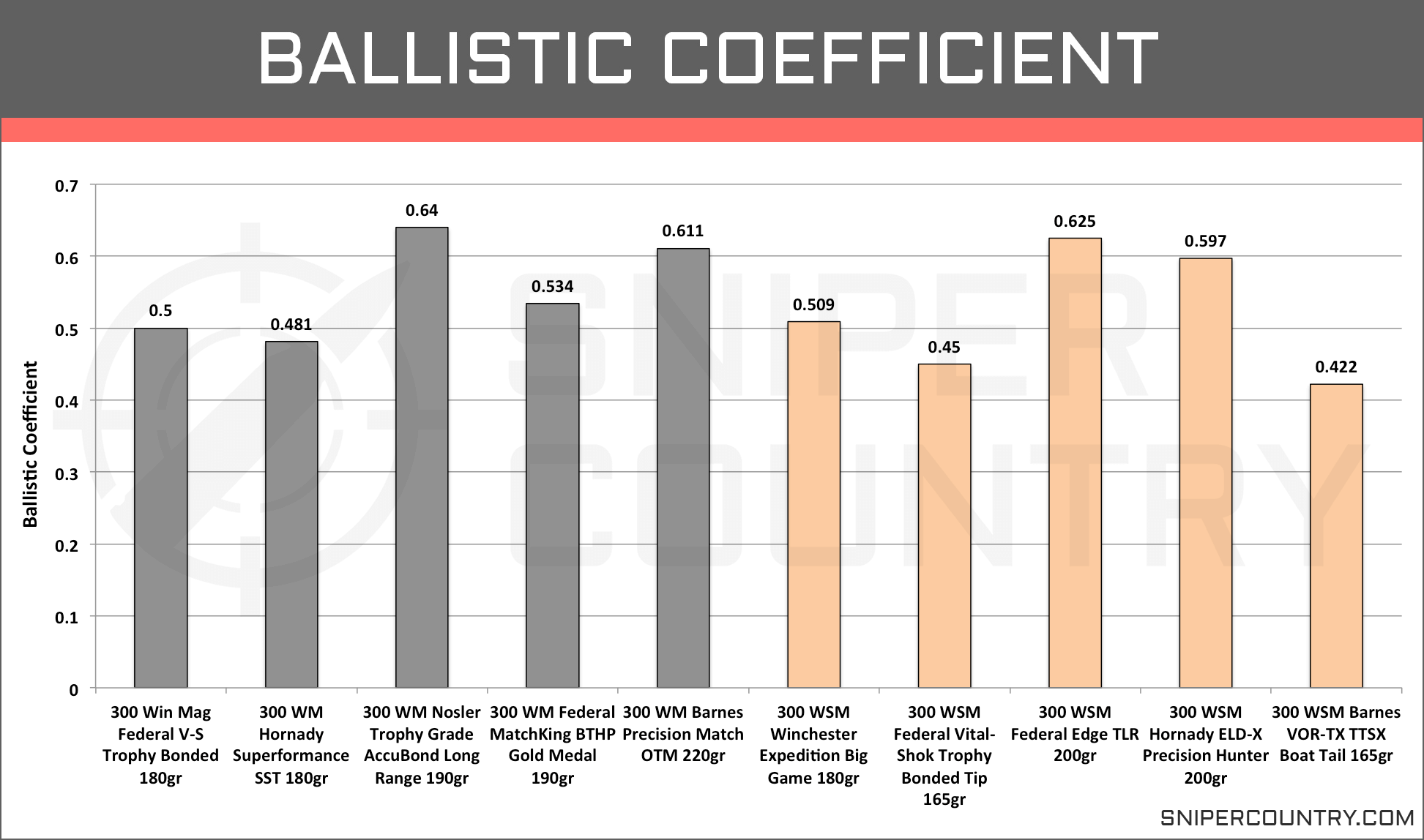 Ballistic Coefficient .300 Win Mag vs .300 WSM