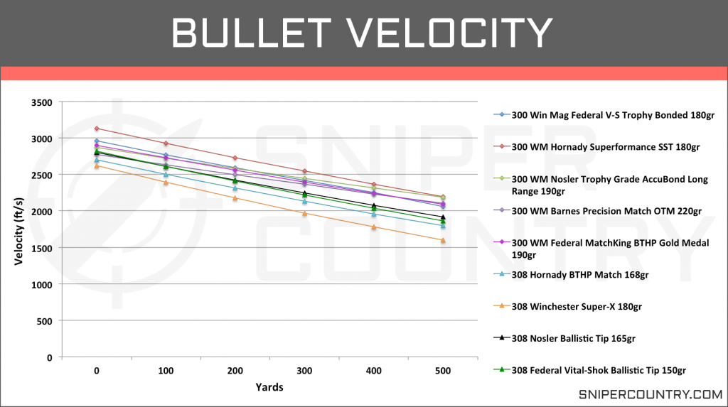 Bullet Velocity .300 Win Mag vs .308 Win