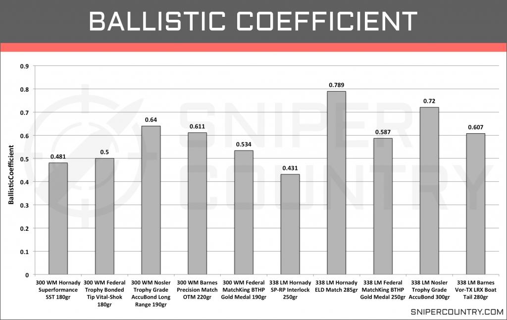 Ballistic Coefficient .300 Win Mag vs .338 Lapua Mag