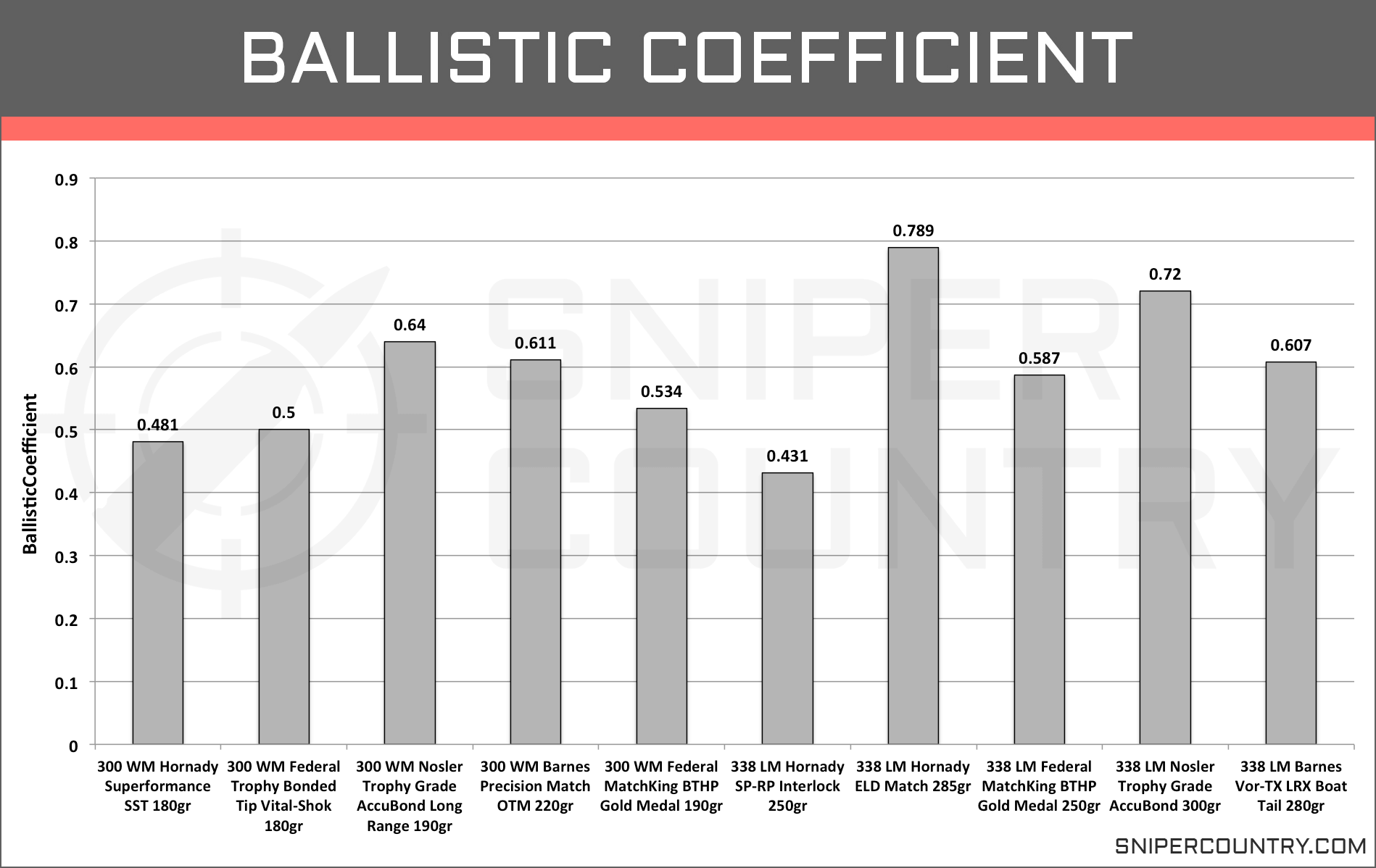 Ballistic Coefficient .300 Win Mag vs .338 Lapua Mag