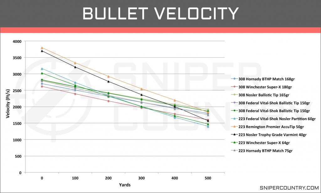 Bullet Velocity .308 Win vs .223 Rem