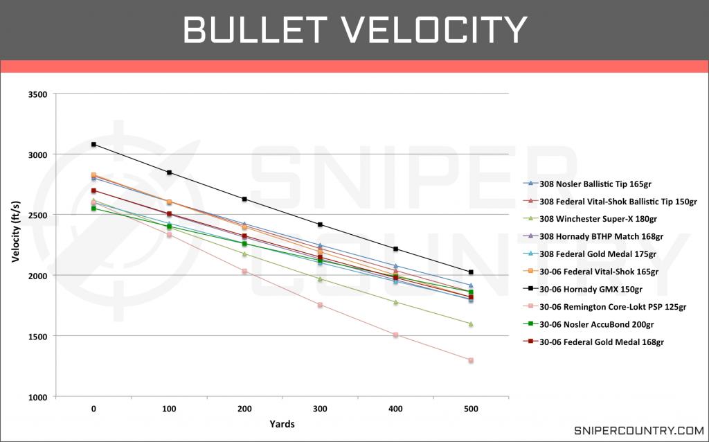 Bullet Velocity .308 Win vs .30-06 Sprng