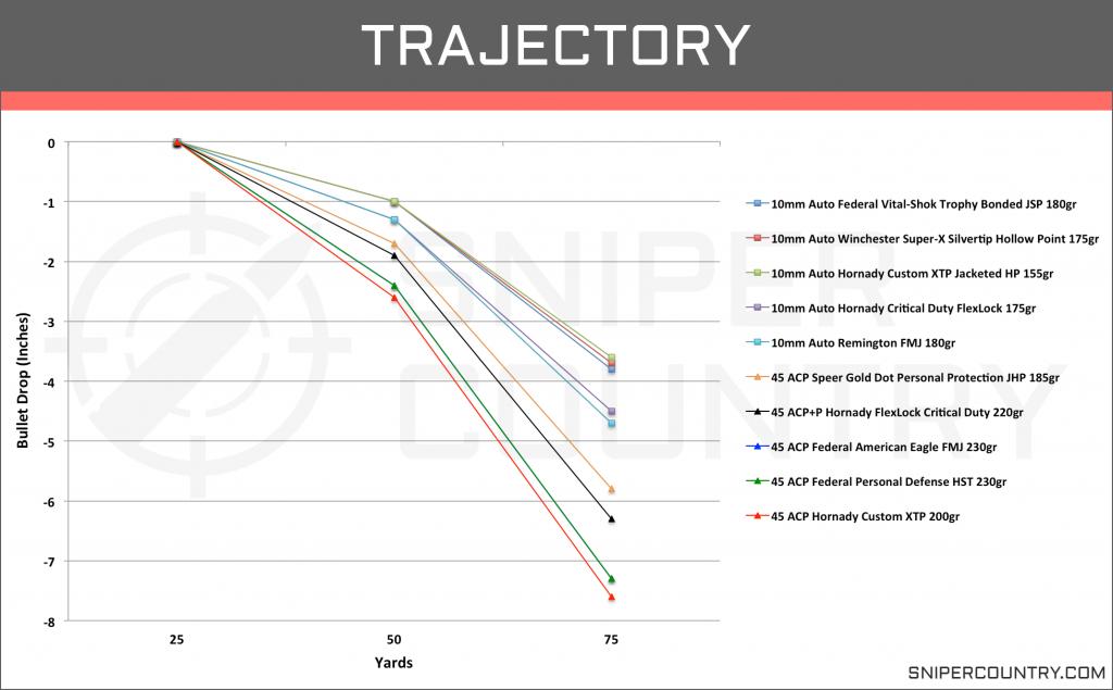 Trajectory 10mm vs .45 ACP