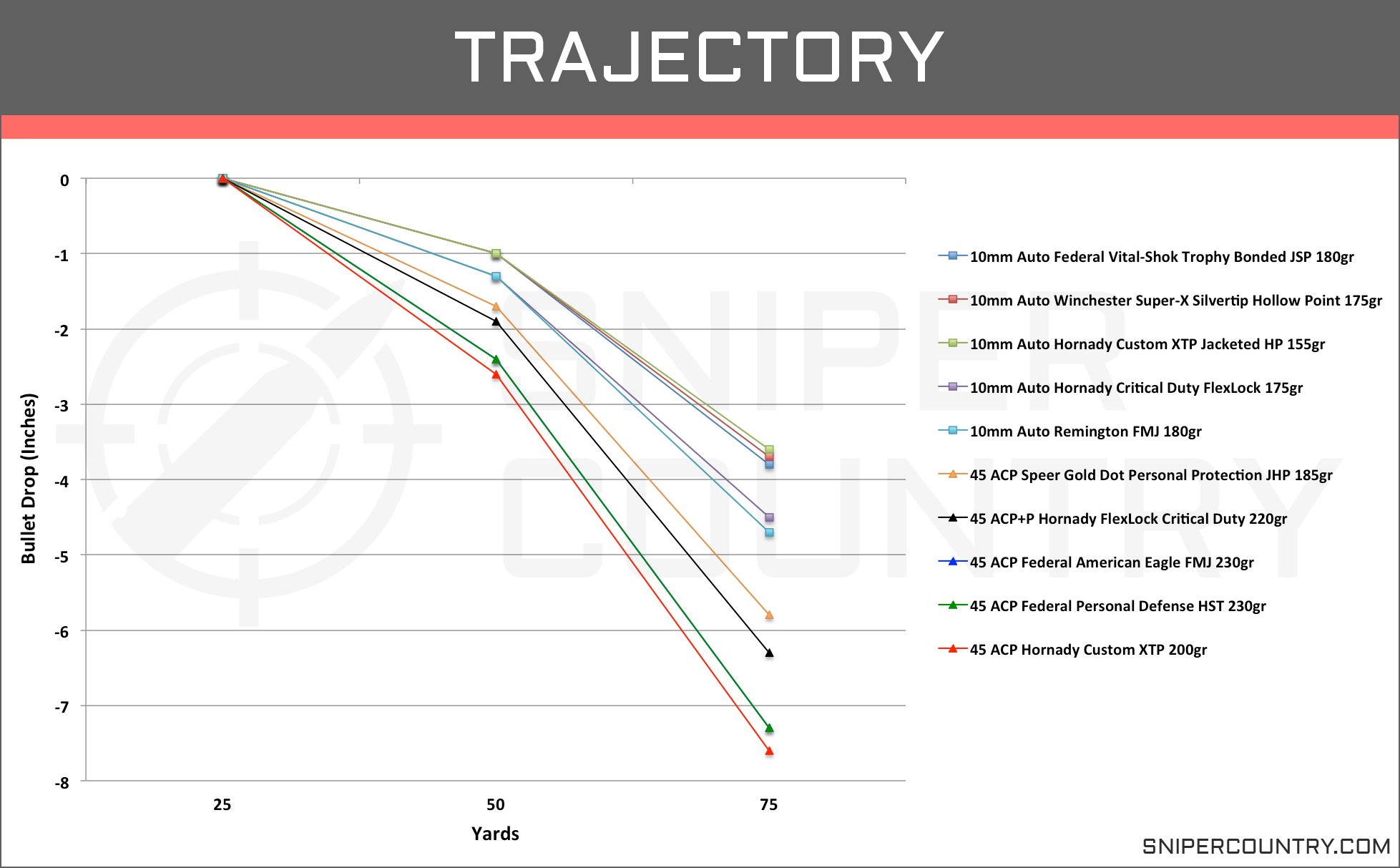 Trajectory 10mm vs .45 ACP
