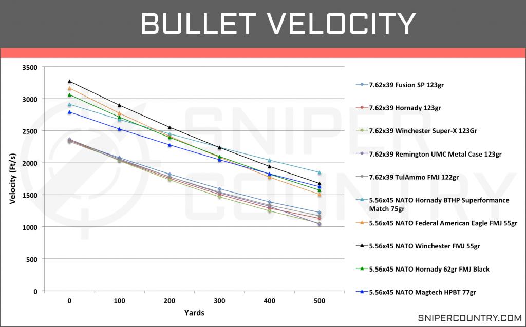Bullet Velocity 5.56×45 vs 7.62×39