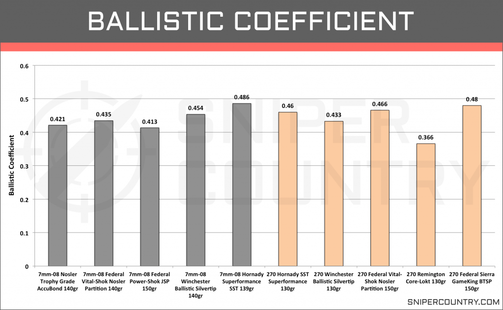 Ballistic Coefficient 7mm-08 Rem vs .270 Win