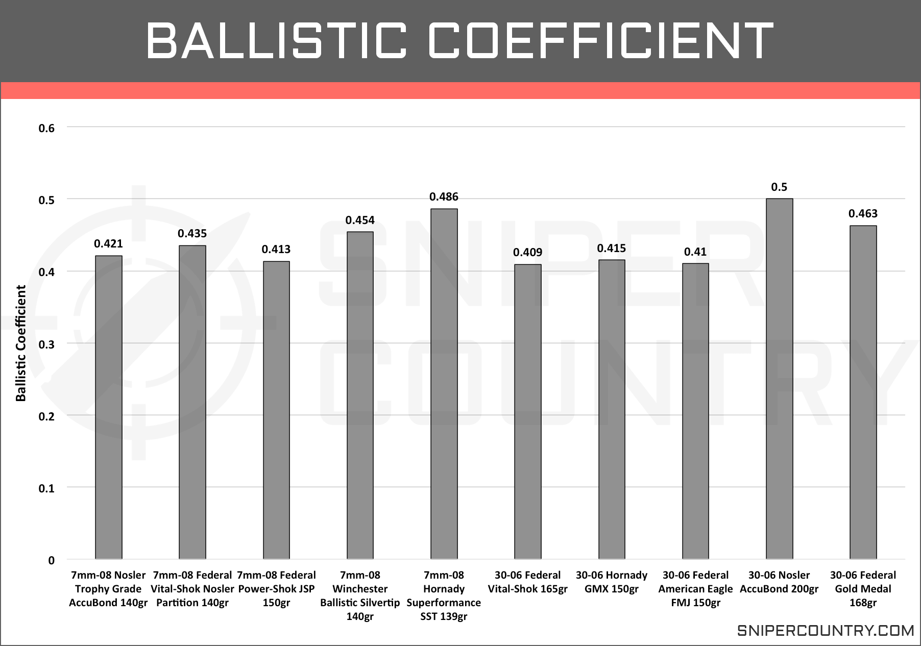 Ballistic Coefficient 7mm-08 vs .30-06