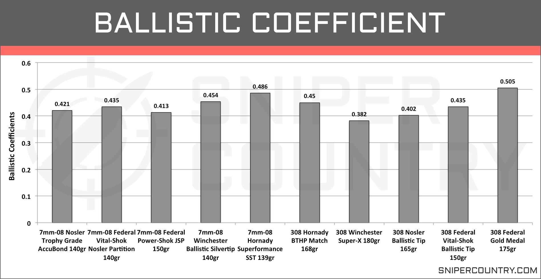 Ballistic Coefficient 7mm-08 vs .308