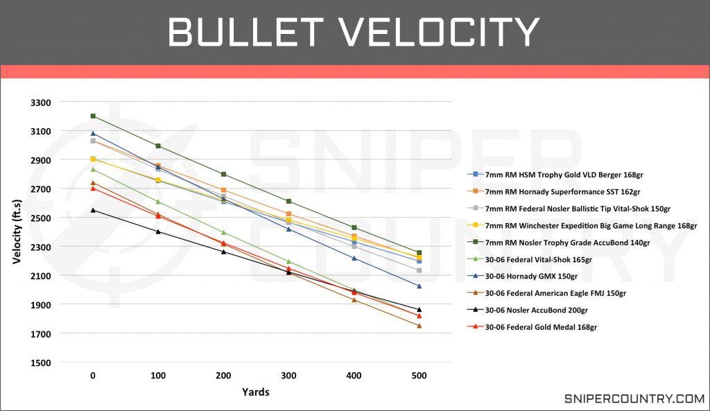 Bullet Velocity 7mm Rem Mag vs .30-06 Sprg