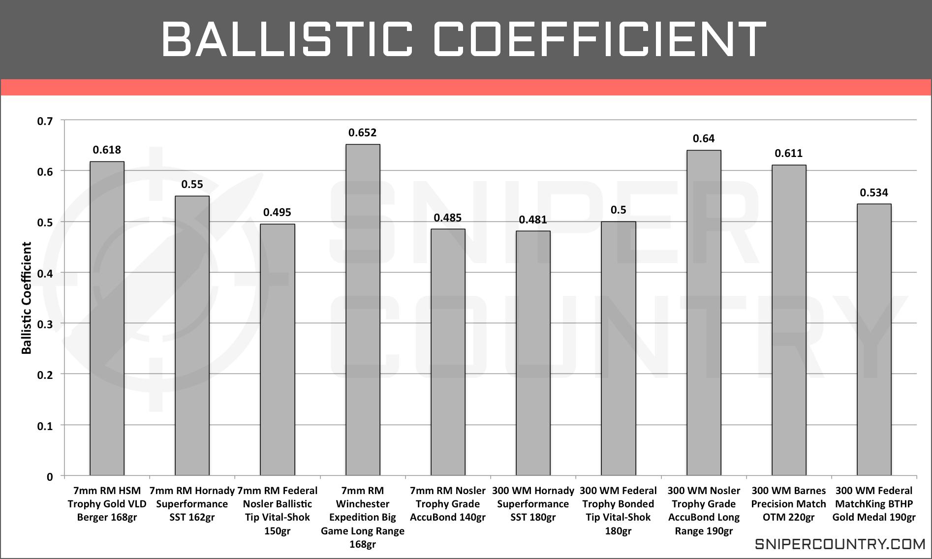Ballistic Coefficient 7mm Rem Mag vs .300 Win Mag