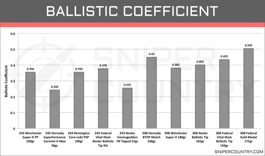 Ballistic Coefficient .243 Win vs .308 Win