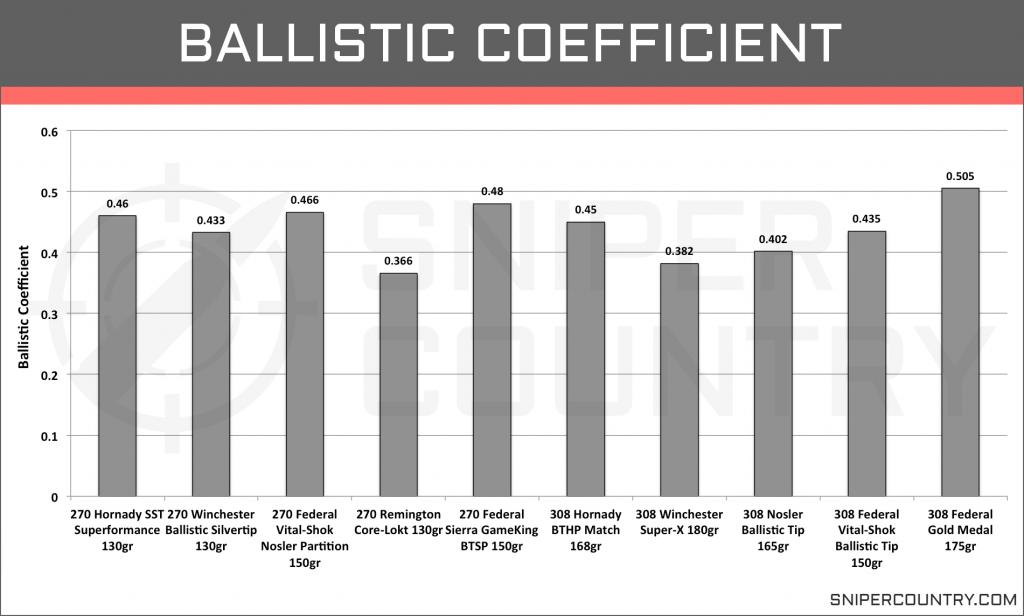 Ballistic Coefficient .270 Win vs .308 Win