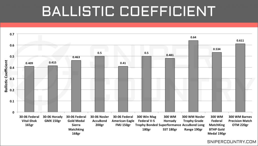 Ballistic Coefficient .300 Win Mag vs .30-06 Sprg