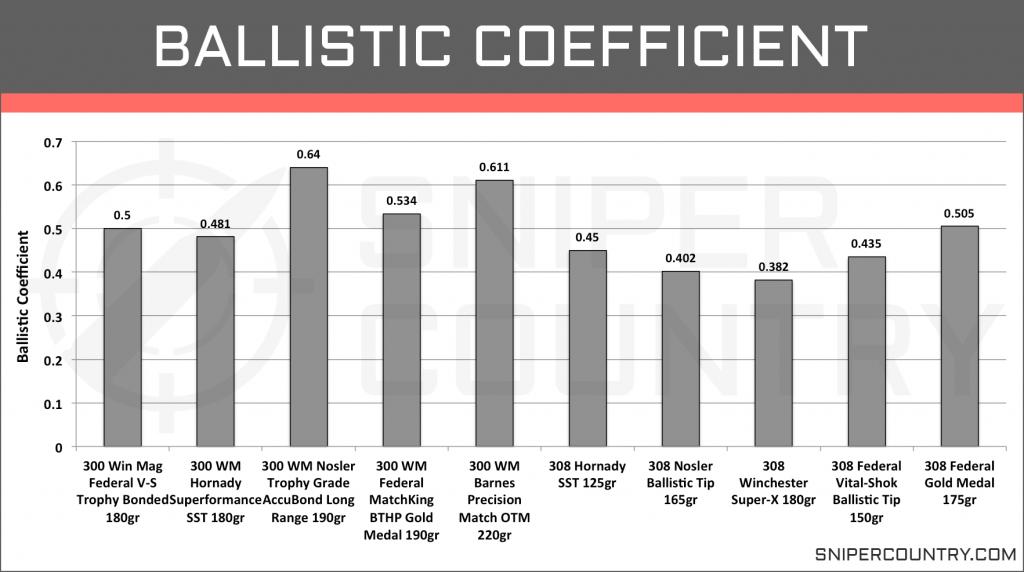 Ballistic Coefficient .300 Win Mag vs .308 Win
