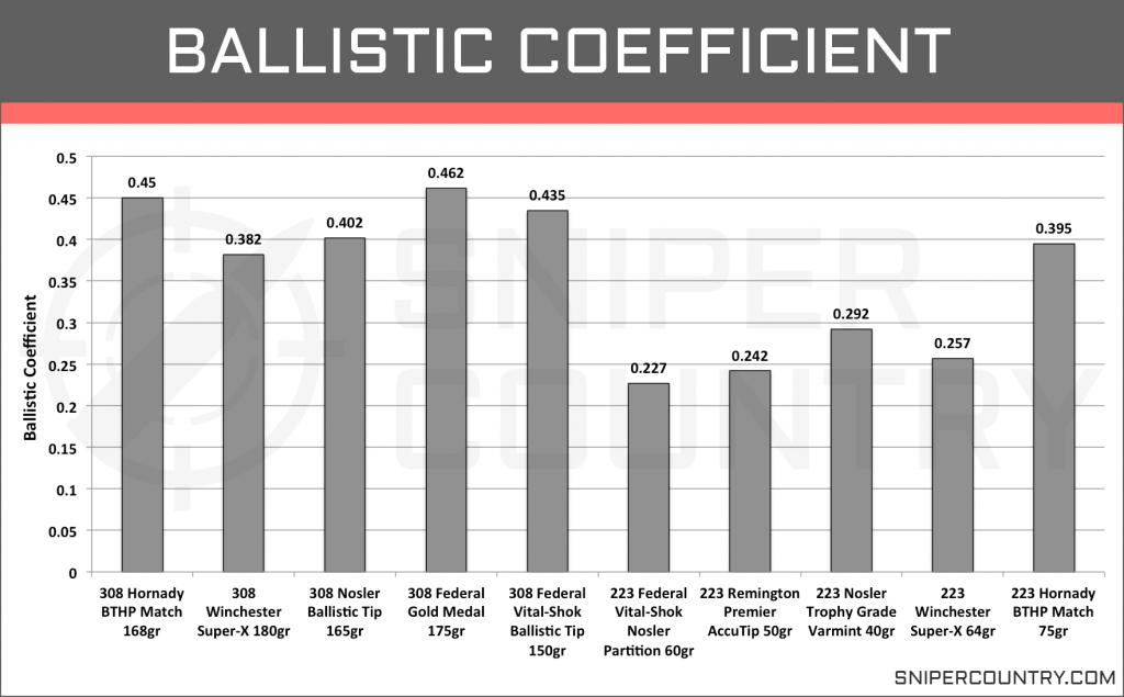 Ballistic Coefficient .308 Win vs .223 Rem