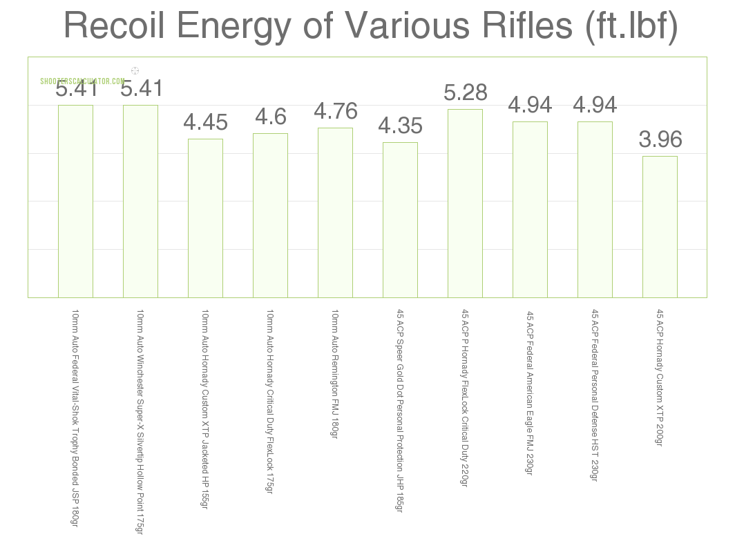 Carbine Recoil 10mm vs .45 ACP
