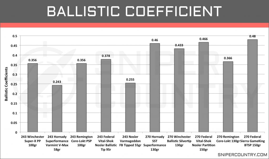 Ballistic Coefficient 243 Win vs 270 Win