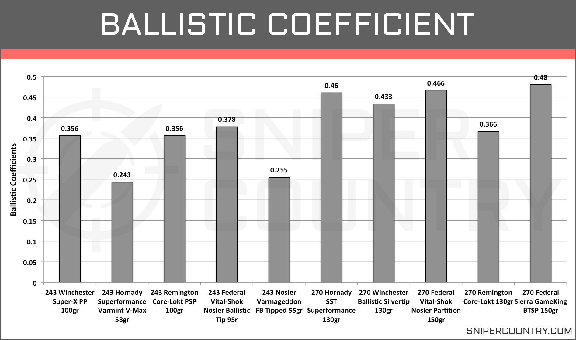 Ballistic Coefficient 243 Win vs 270 Win