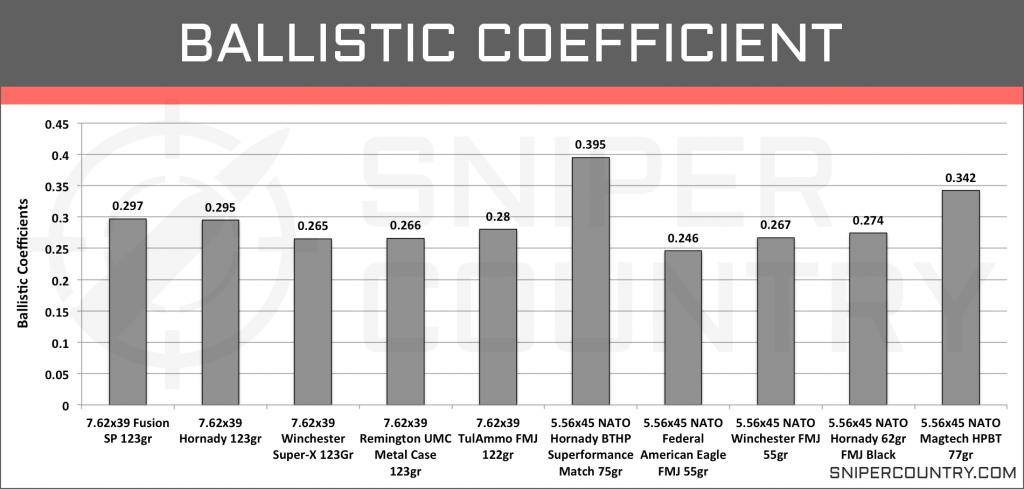 Ballistic Coefficient 5.56×45 vs 7.62×39