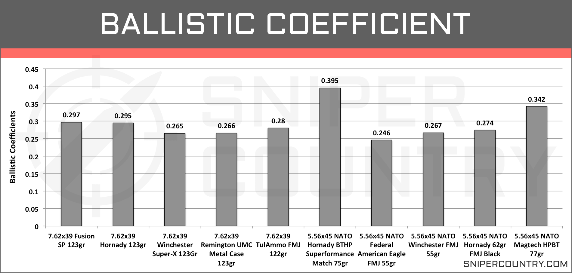 Ballistic Coefficient 5.56×45 vs 7.62×39