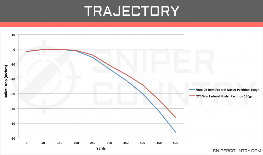 Trajectory 7mm-08 Rem vs .270 Win