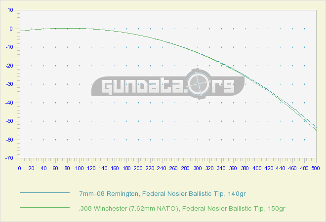Trajectory 7mm-08 vs .308