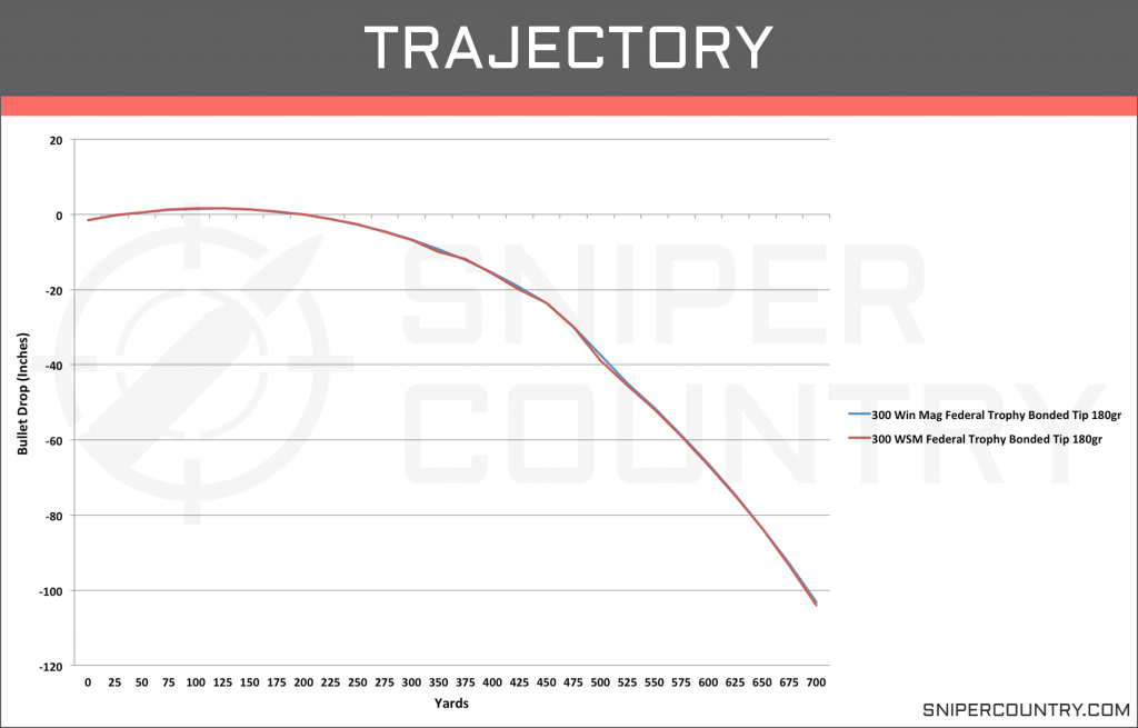 Trajectory .300 Win Mag vs .300 WSM