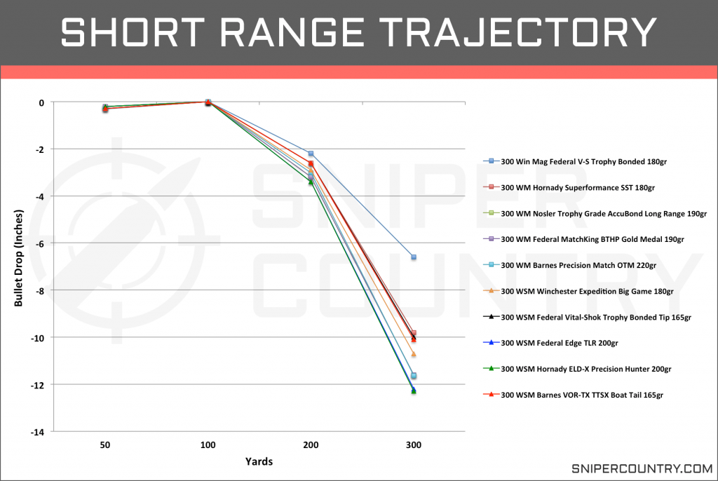 Short Range Trajectory .300 Win Mag vs .300 WSM