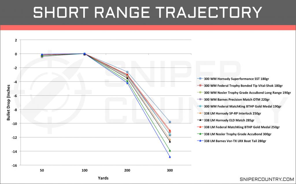 Short Range Trajectory .300 Win Mag vs .338 Lapua Mag