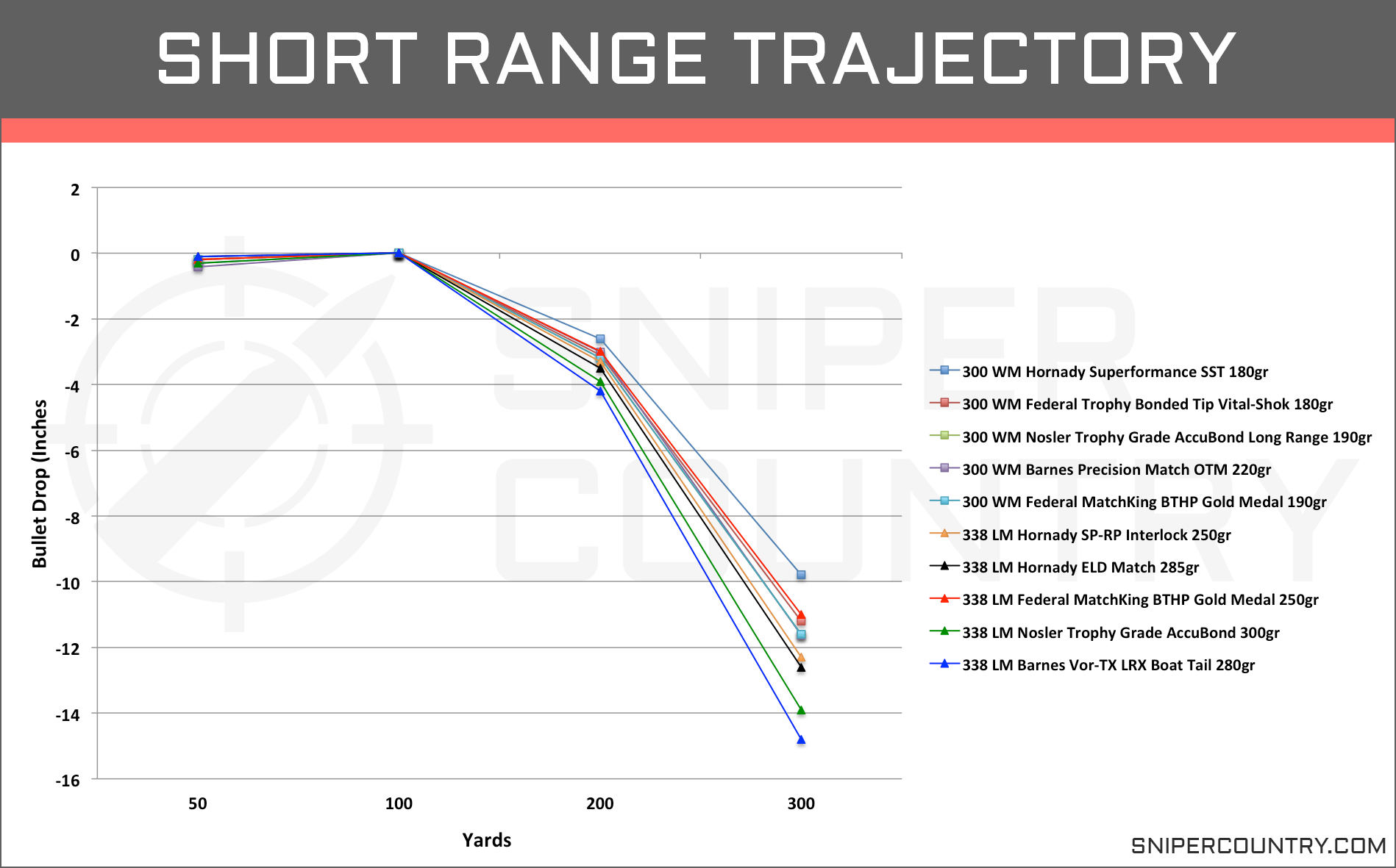Short Range Trajectory .300 Win Mag vs .338 Lapua Mag