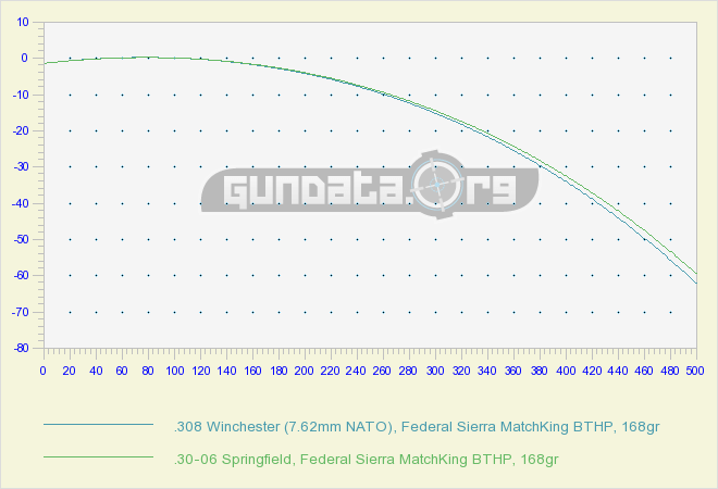 Trajectory .308 Win vs .30-06 Sprng
