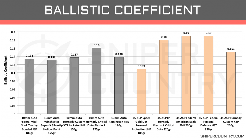 Ballistic Coefficient 10mm vs .45 ACP