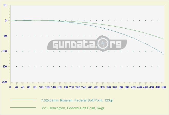 Trajectory 5.56×45 vs 7.62×39