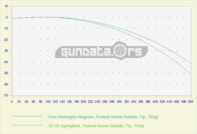 Trajectory 7mm Rem Mag vs .30-06 Sprg