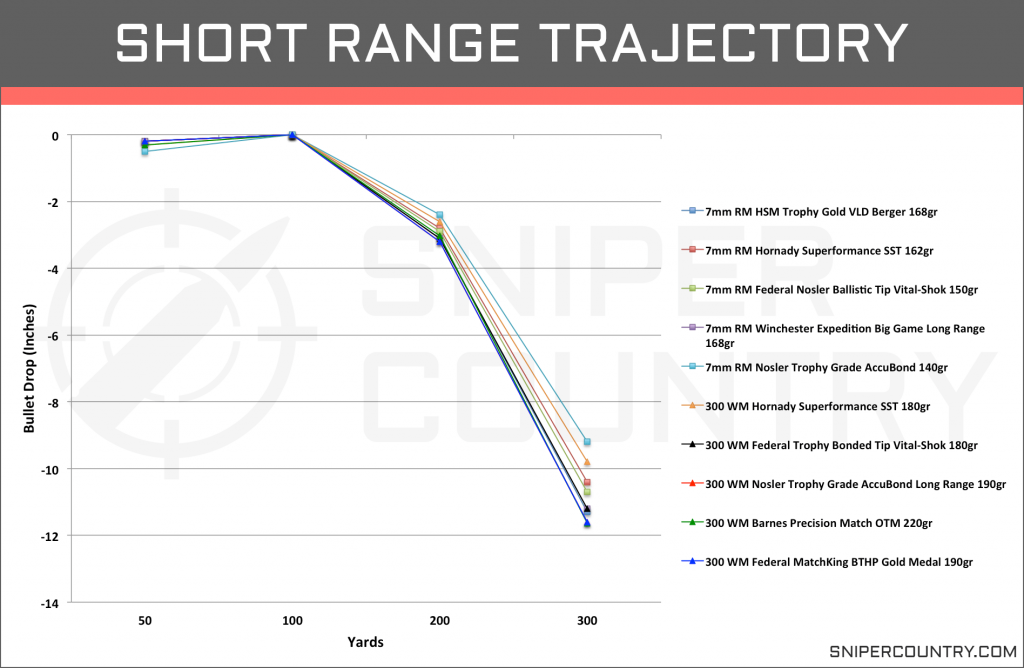 Short Range Trajectory 7mm Rem Mag vs .300 Win Mag