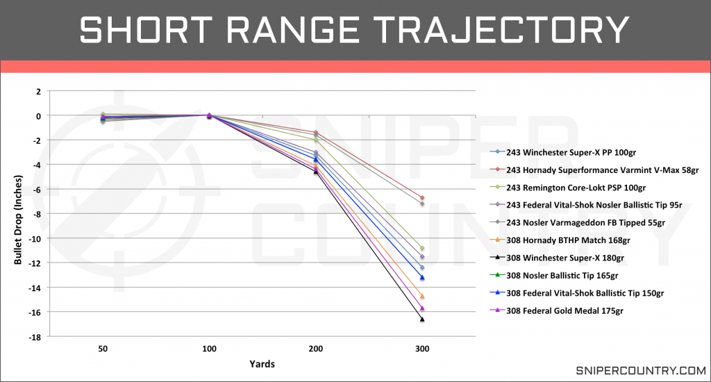 Short Range Trajectory .243 Win vs .308 Win