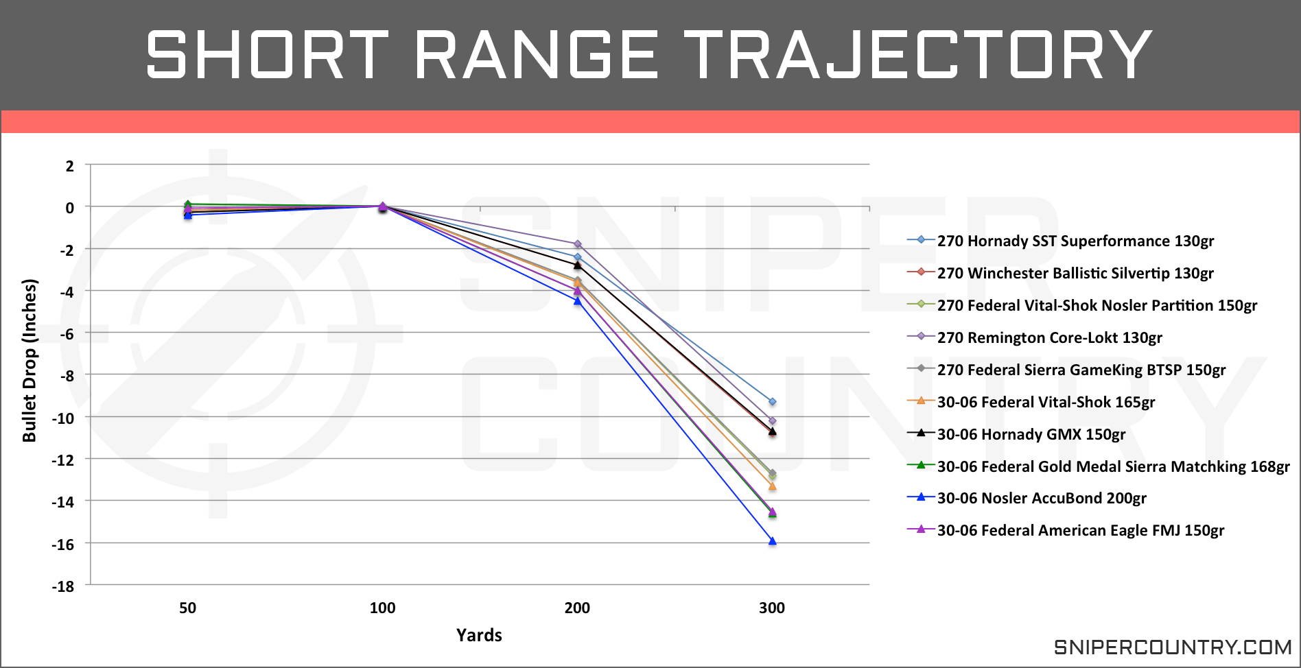 Short Range Trajectory .270 Win vs .30-06 Sprg