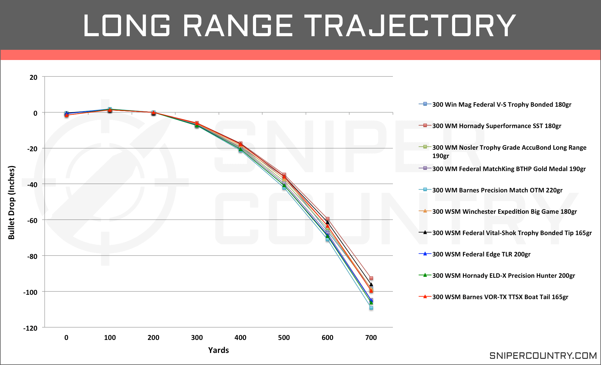 Long Range Trajectory .300 Win Mag vs .300 WSM